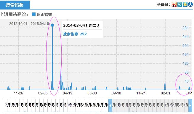 """关键词""""上海网站建设""""为何淘宝指数剧烈下降"""