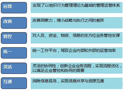 OA软件 联楷集成