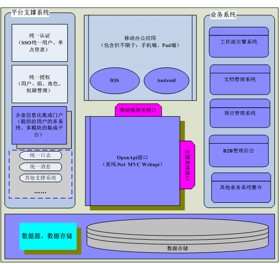 OA协同办公 技术架构